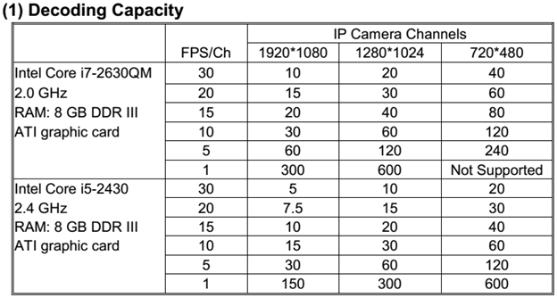 cmx_decoder_capacity