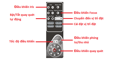 cmx_ptz_controller