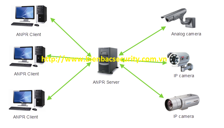 bb anpr server configuration